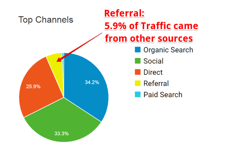 What is Referral marketing