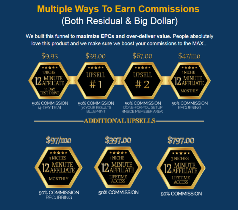 What is the 12 Minute Affiliate