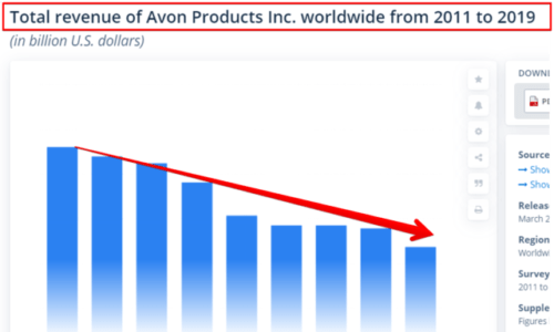Is Avon a Pyramid Scheme
