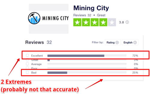 Is Mining City a Scam